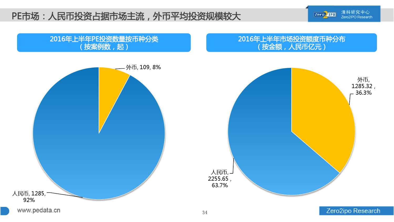 100页PPT详解2016上半年中国股权投资市场发展_000034