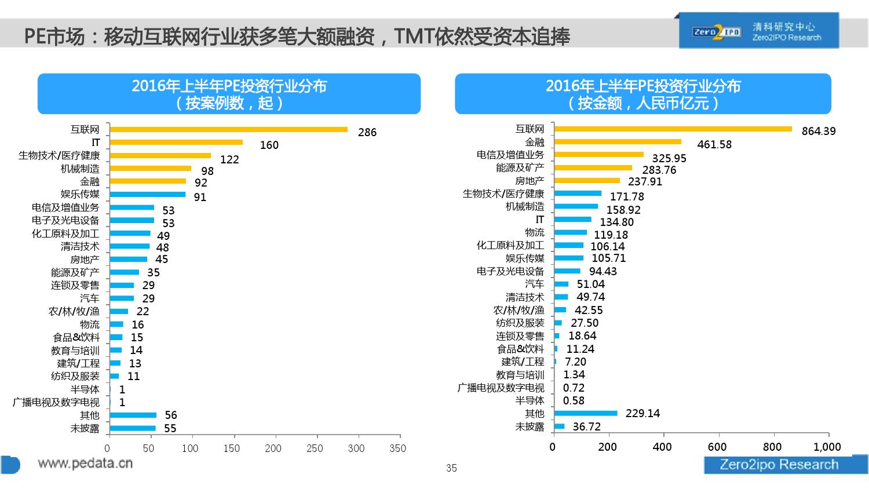 100页PPT详解2016上半年中国股权投资市场发展_000035