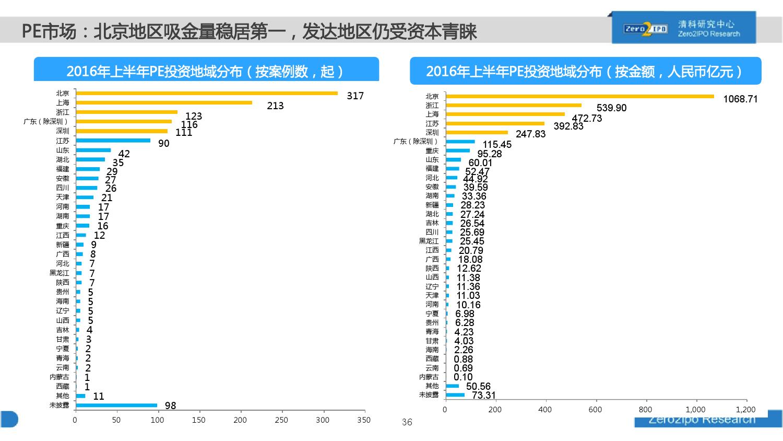 100页PPT详解2016上半年中国股权投资市场发展_000036
