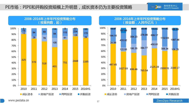 100页PPT详解2016上半年中国股权投资市场发展_000037
