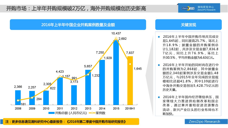 100页PPT详解2016上半年中国股权投资市场发展_000040