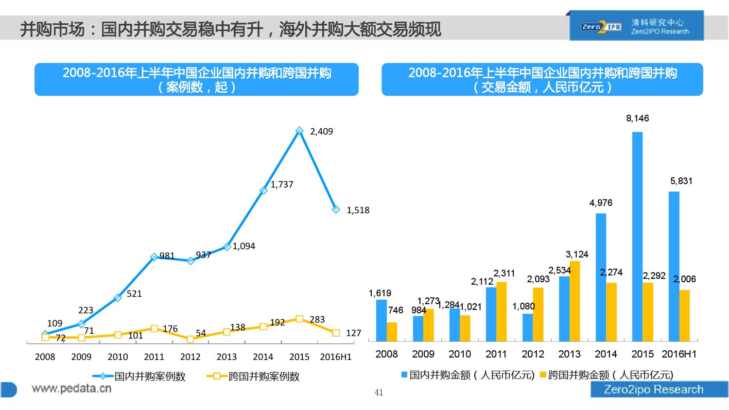 100页PPT详解2016上半年中国股权投资市场发展_000041