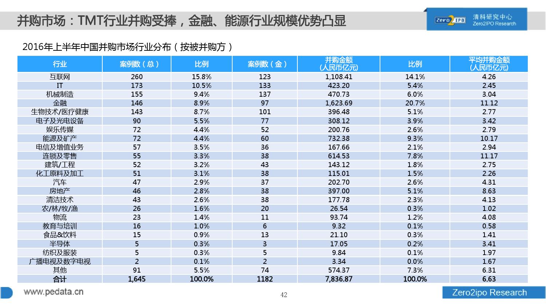 100页PPT详解2016上半年中国股权投资市场发展_000042