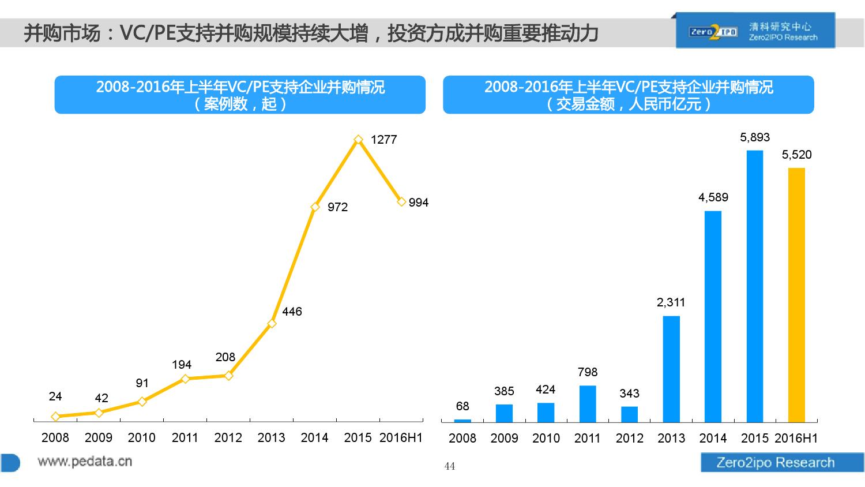 100页PPT详解2016上半年中国股权投资市场发展_000044