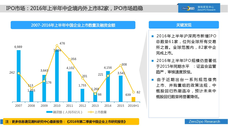 100页PPT详解2016上半年中国股权投资市场发展_000047