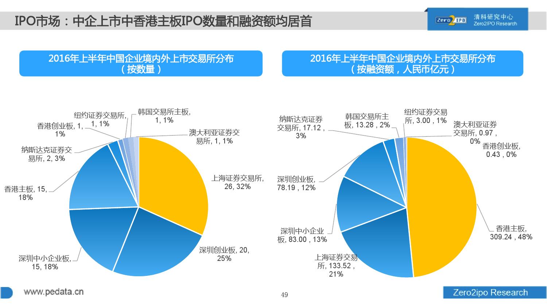 100页PPT详解2016上半年中国股权投资市场发展_000049