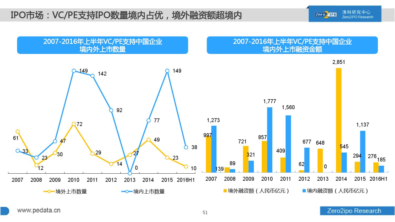 100页PPT详解2016上半年中国股权投资市场发展_000051