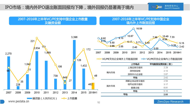 100页PPT详解2016上半年中国股权投资市场发展_000052