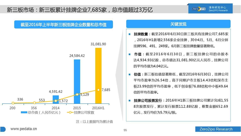 100页PPT详解2016上半年中国股权投资市场发展_000055