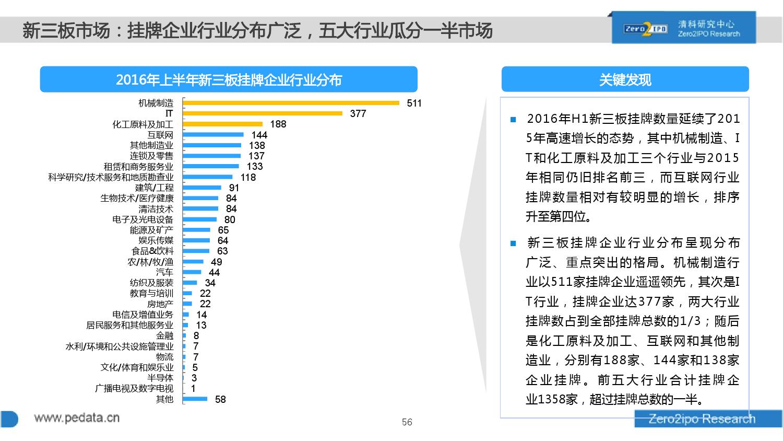 100页PPT详解2016上半年中国股权投资市场发展_000056