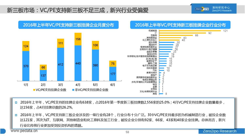 100页PPT详解2016上半年中国股权投资市场发展_000058