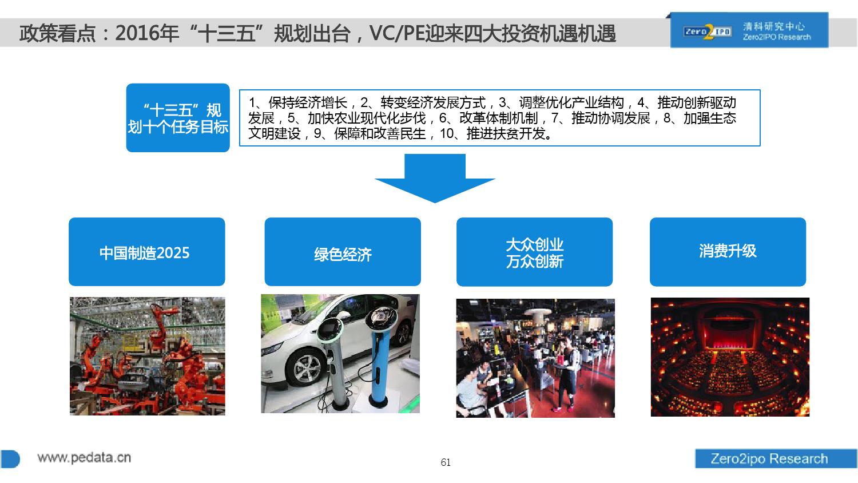 100页PPT详解2016上半年中国股权投资市场发展_000061