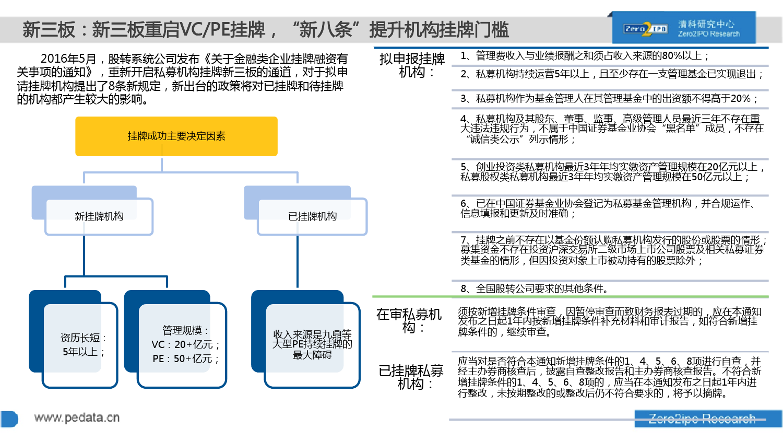 100页PPT详解2016上半年中国股权投资市场发展_000066