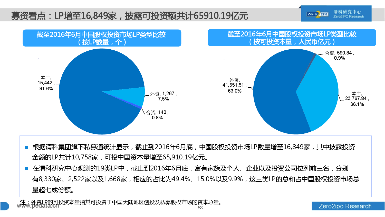 100页PPT详解2016上半年中国股权投资市场发展_000068