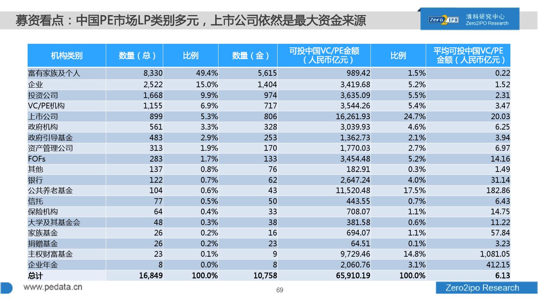 100页PPT详解2016上半年中国股权投资市场发展_000069