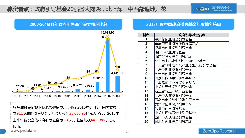 100页PPT详解2016上半年中国股权投资市场发展_000070