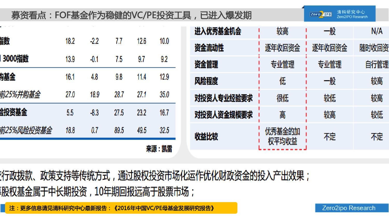 100页PPT详解2016上半年中国股权投资市场发展_000072