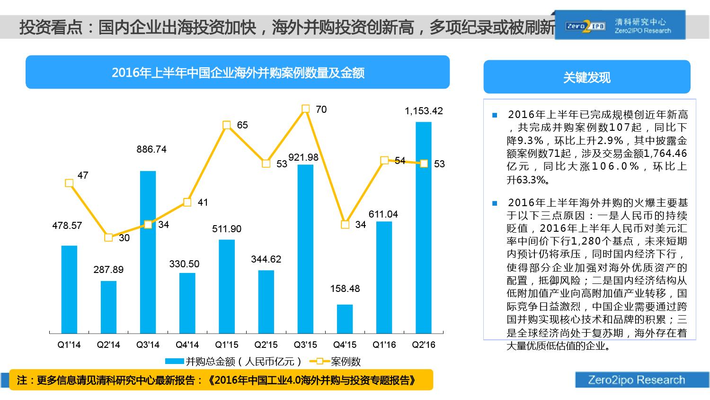 100页PPT详解2016上半年中国股权投资市场发展_000074