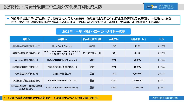 100页PPT详解2016上半年中国股权投资市场发展_000075