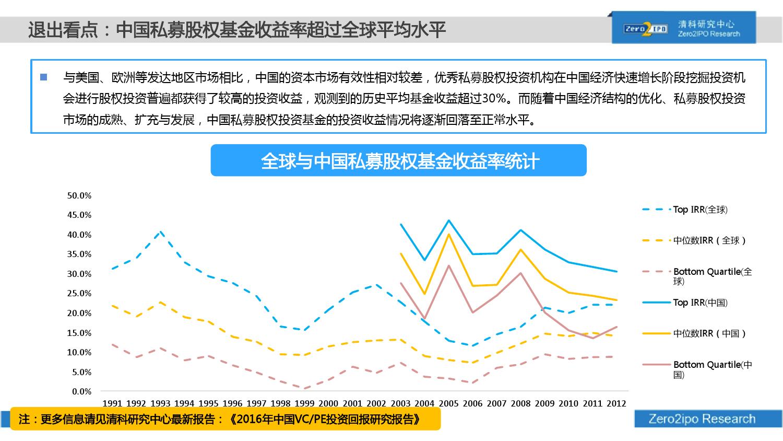 100页PPT详解2016上半年中国股权投资市场发展_000079