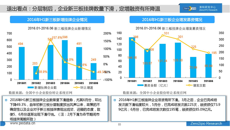 100页PPT详解2016上半年中国股权投资市场发展_000083