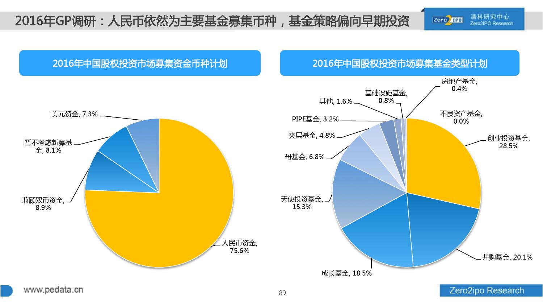 100页PPT详解2016上半年中国股权投资市场发展_000089