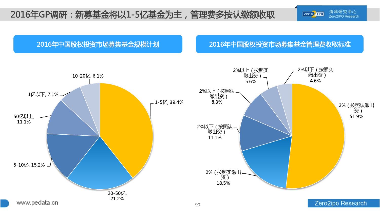 100页PPT详解2016上半年中国股权投资市场发展_000090