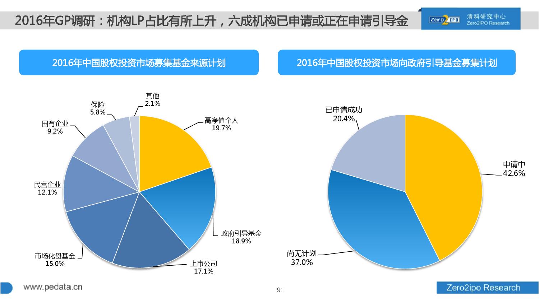 100页PPT详解2016上半年中国股权投资市场发展_000091