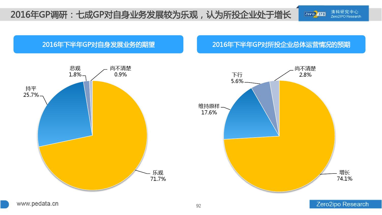 100页PPT详解2016上半年中国股权投资市场发展_000092