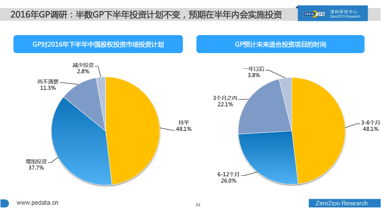 100页PPT详解2016上半年中国股权投资市场发展_000094
