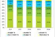 艾瑞咨询:中国移动广告将在2016年底全面超越PC