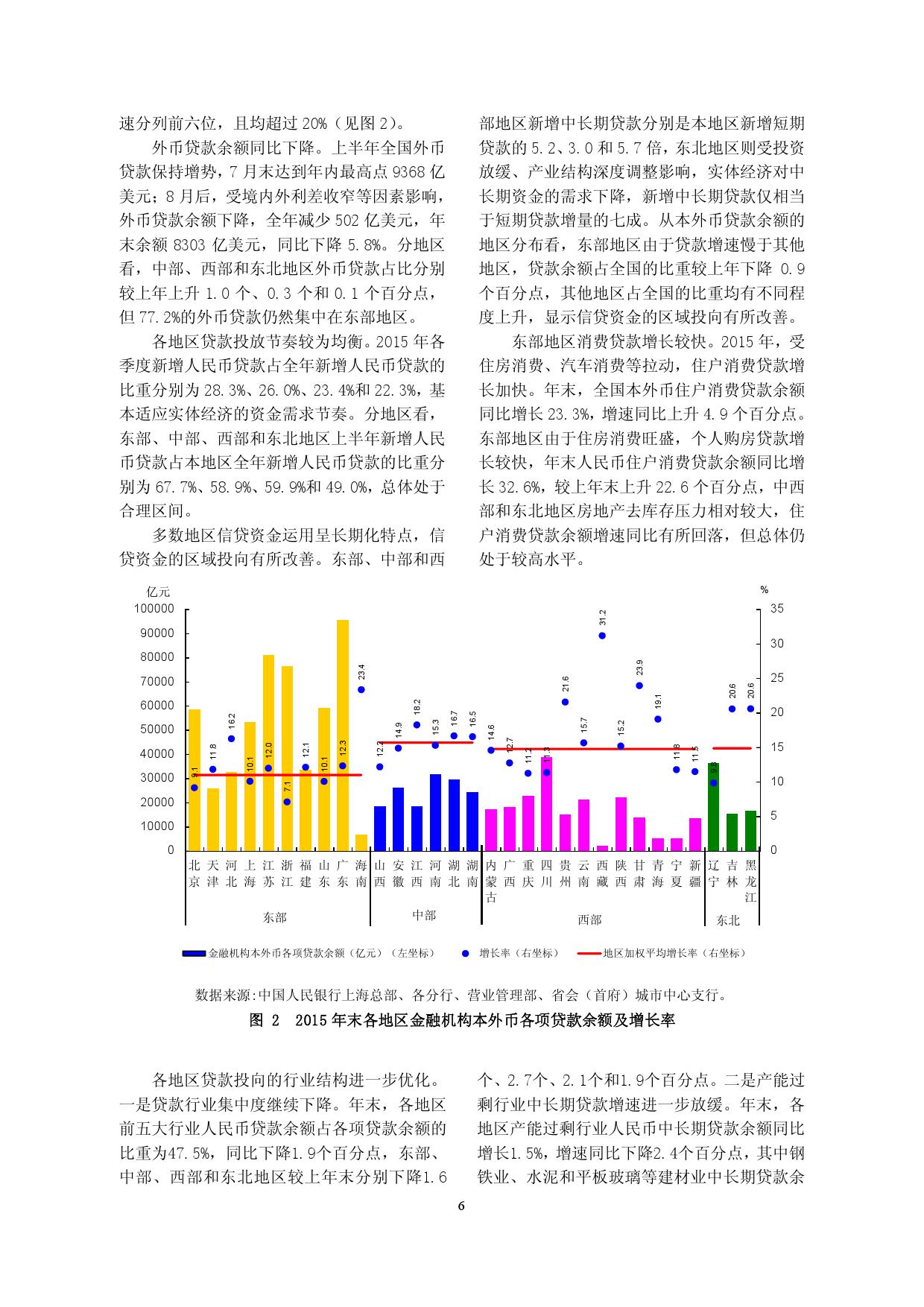 2015年中国区域金融运行报告_000009