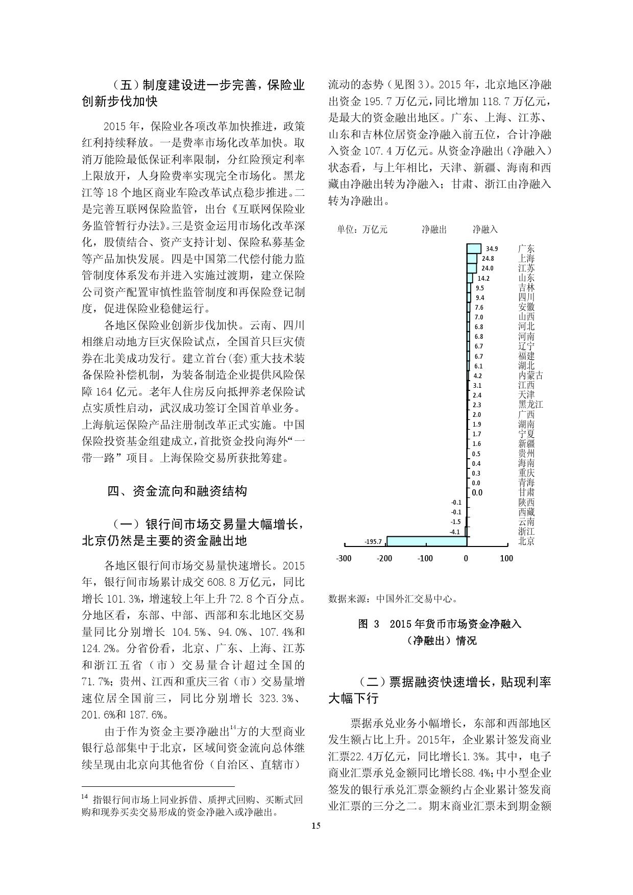2015年中国区域金融运行报告_000018