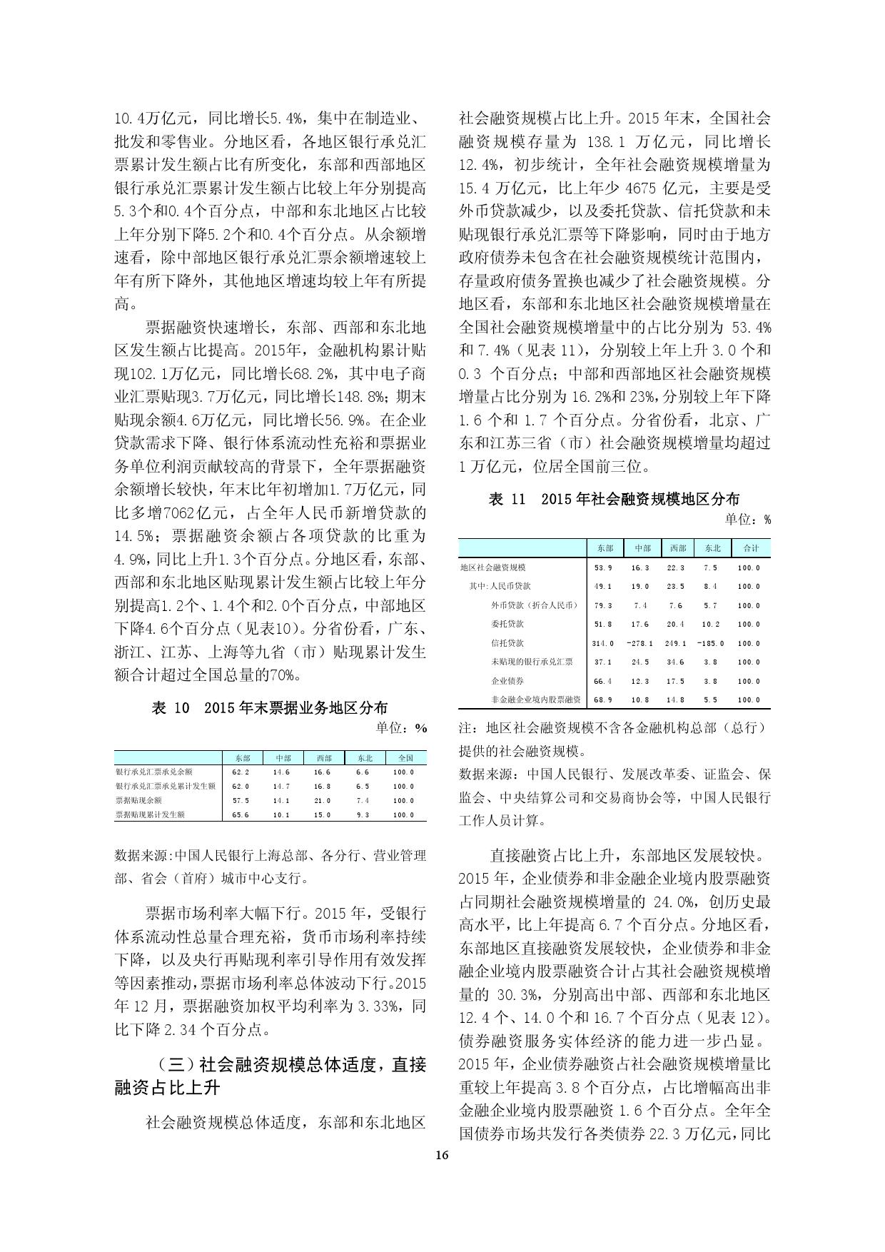 2015年中国区域金融运行报告_000019