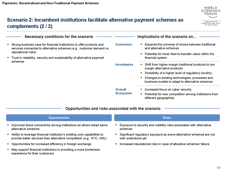 2015金融服务未来报告_000054