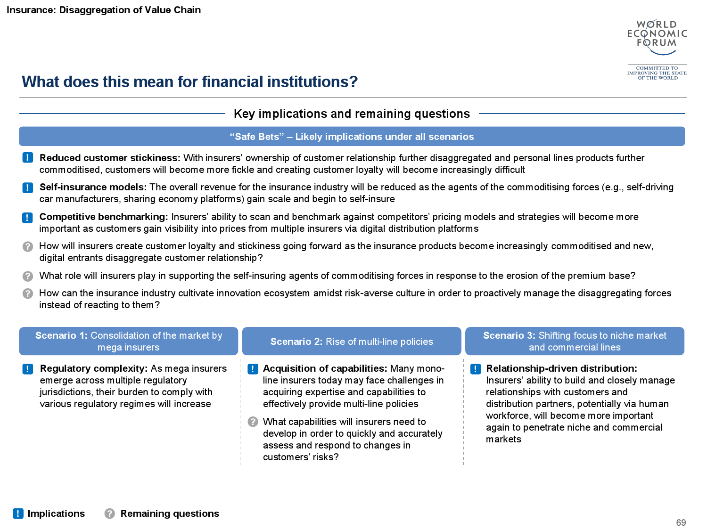 2015金融服务未来报告_000070