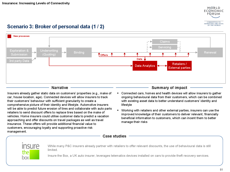 2015金融服务未来报告_000082