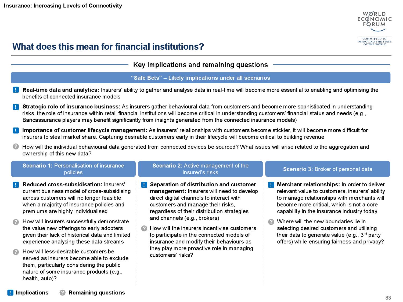 2015金融服务未来报告_000084