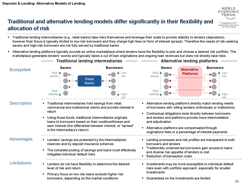 2015金融服务未来报告_000089