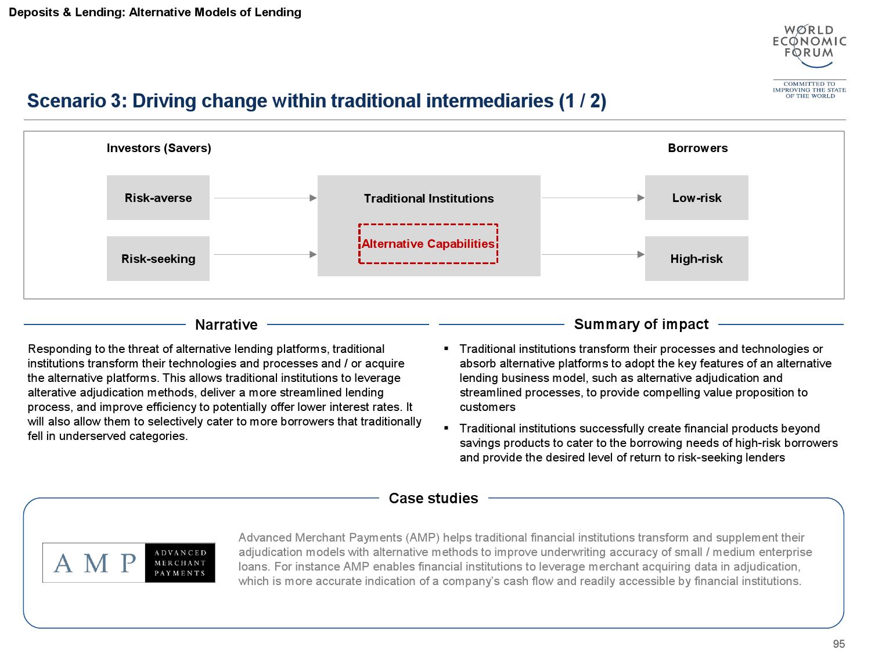 2015金融服务未来报告_000096