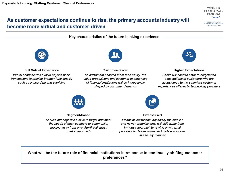 2015金融服务未来报告_000102