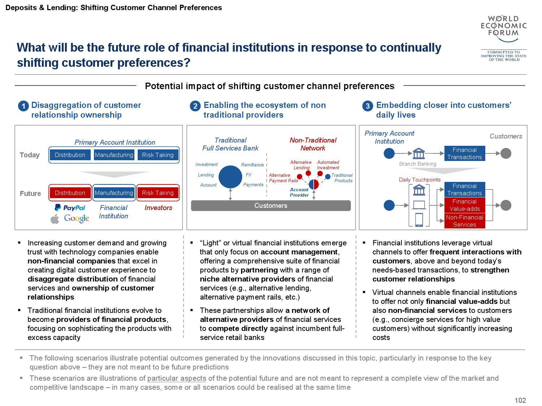 2015金融服务未来报告_000103