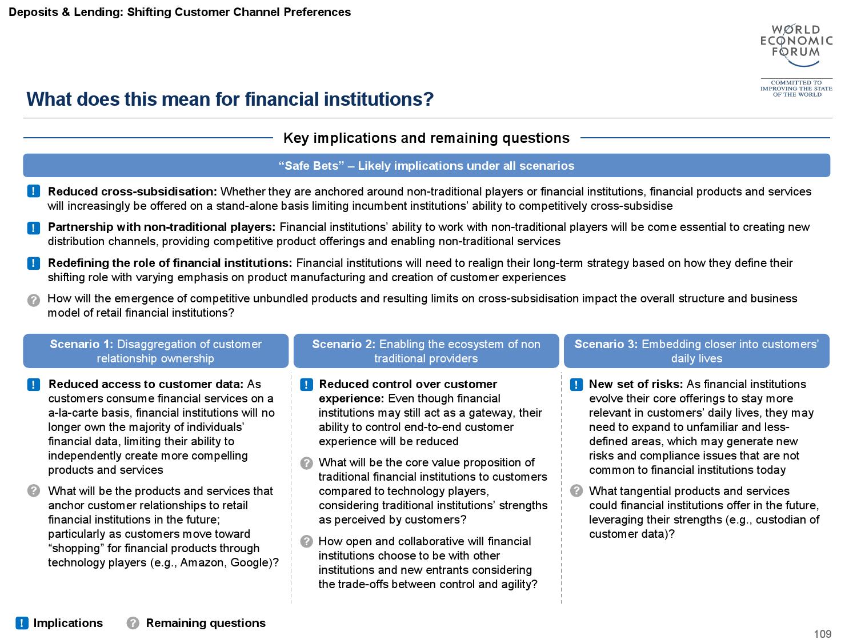 2015金融服务未来报告_000110