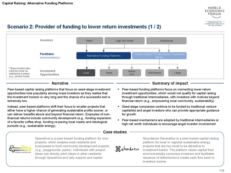 2015金融服务未来报告_000120