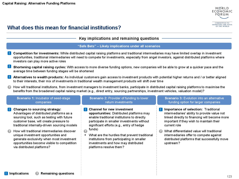 2015金融服务未来报告_000124