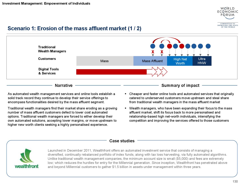 2015金融服务未来报告_000131