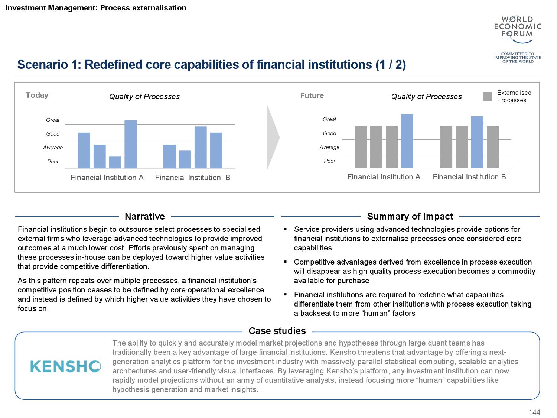2015金融服务未来报告_000145