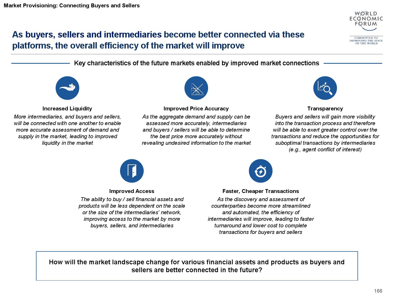 2015金融服务未来报告_000167