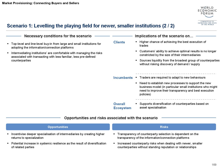 2015金融服务未来报告_000170