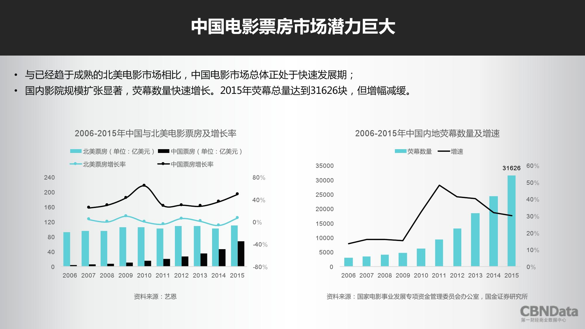 2016上半年中国在线票务平台大数据报告_000005